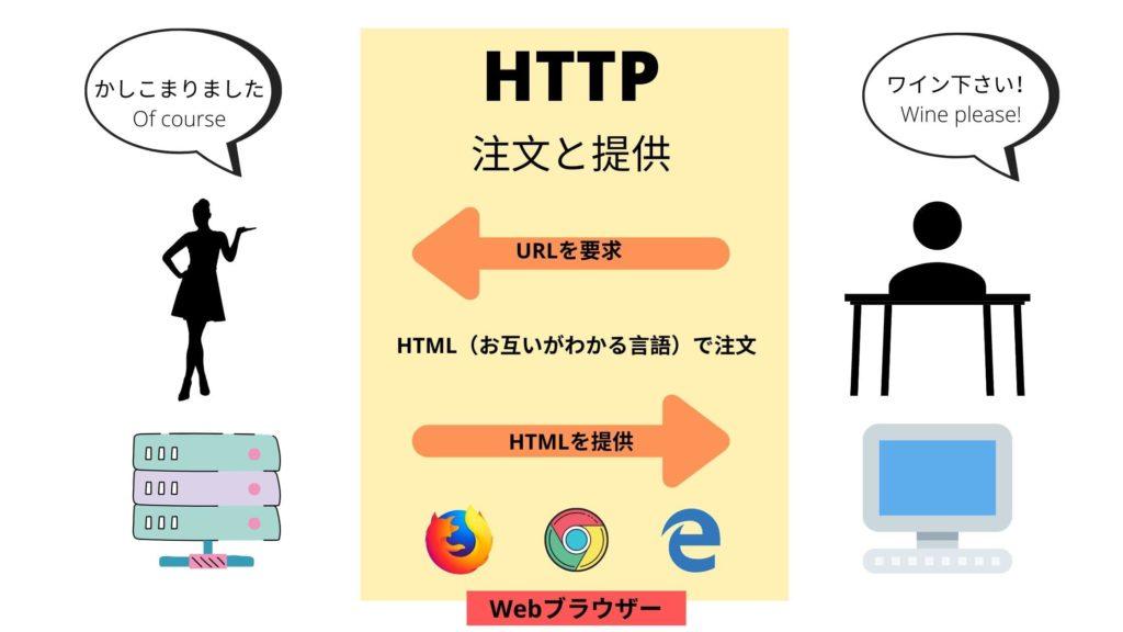 HTTPって何?