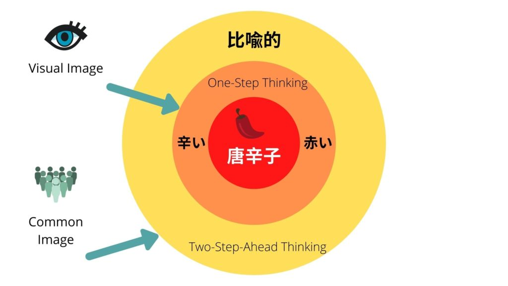 Two-Step-Ahead Thinking