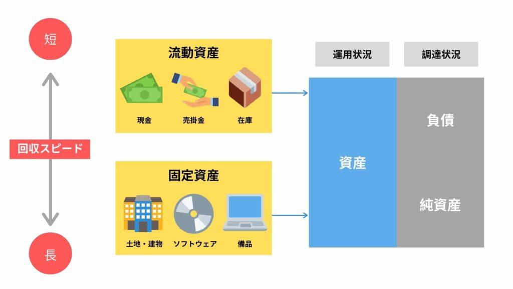 流動資産と固定資産