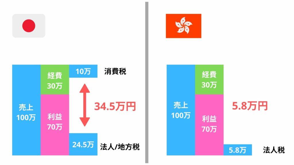 香港と日本の税金の違い