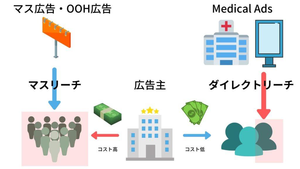 OOH vs Medical Ads