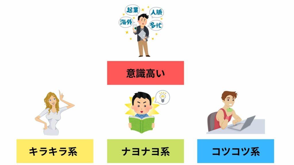 3種類の意識高い系
