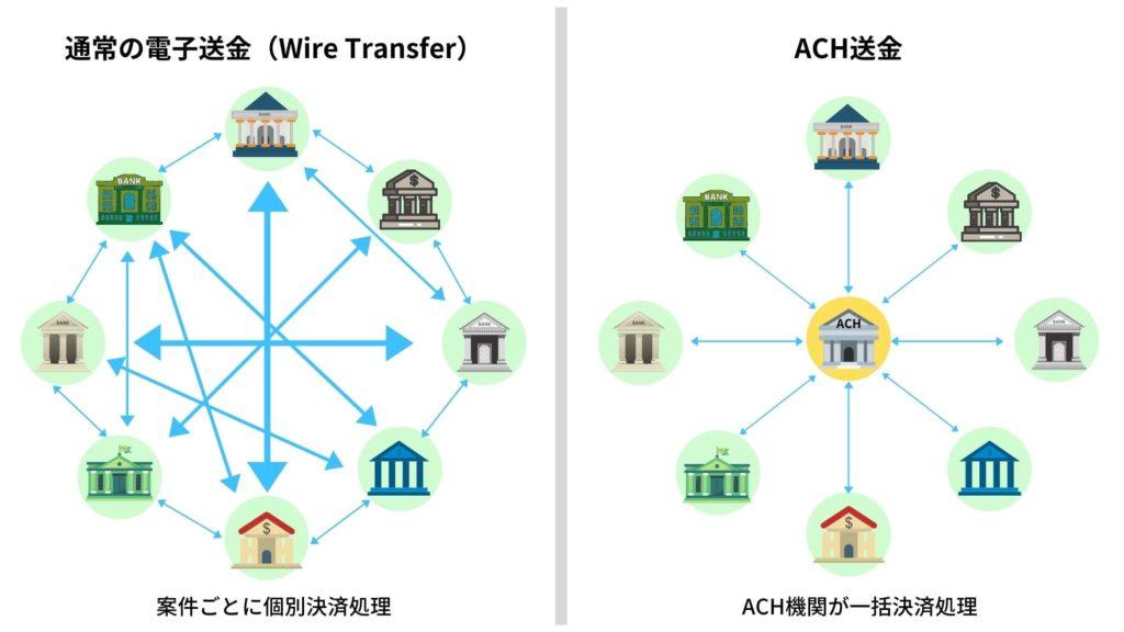 ACH送金の仕組み