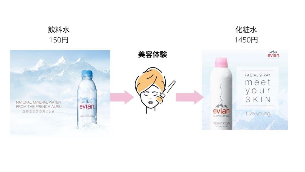Evianの化粧水