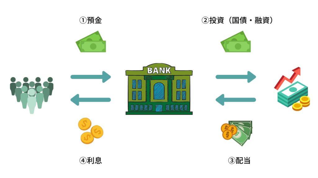 銀行の仕組み