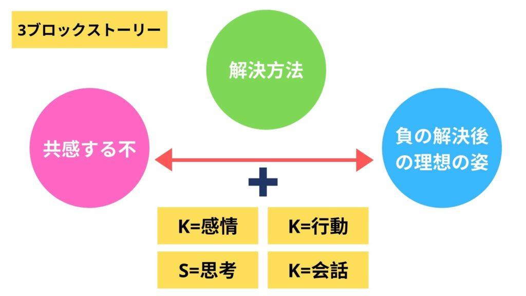 3ブロックストーリー+KSKK
