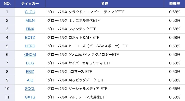 Global X 日本での取り扱い銘柄