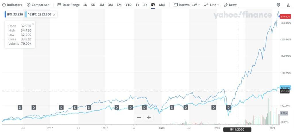 IPO vs S&P500