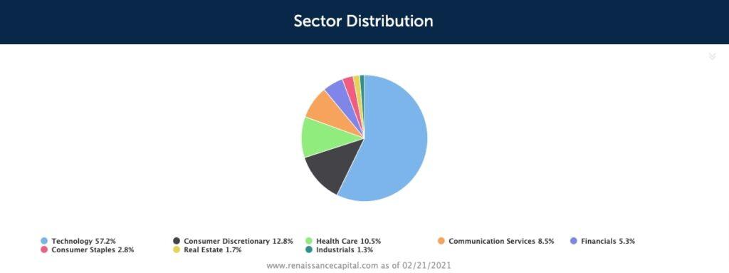 IPOセクター比率