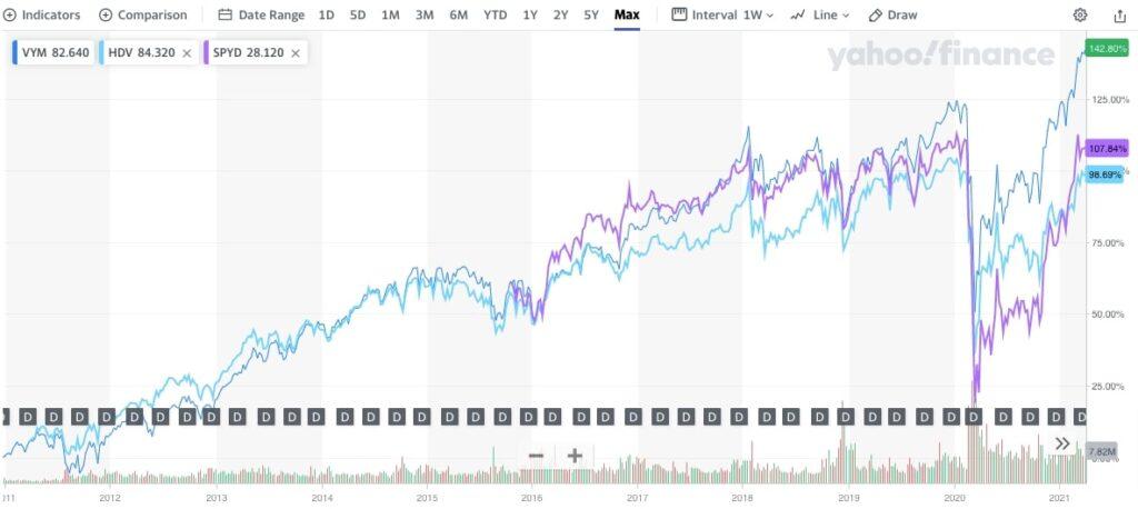 VYM、SPYD、HDV比較チャート