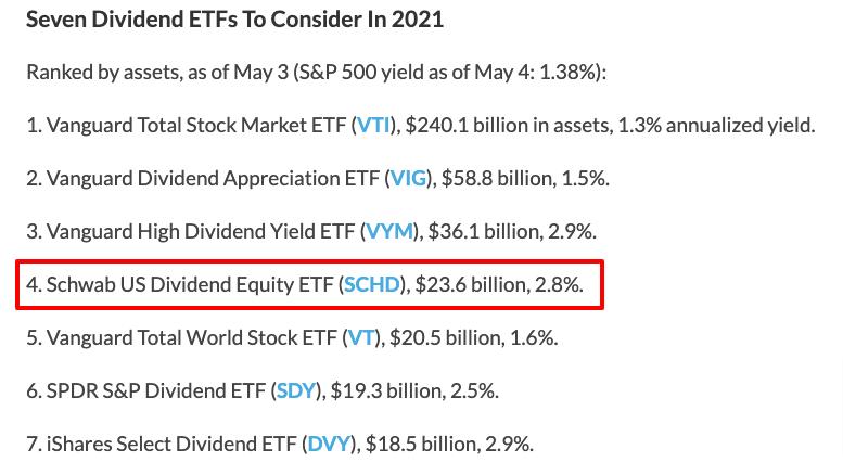 2021年検討すべき高配当ETF