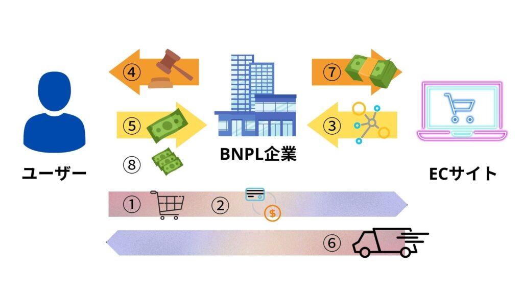 一般的なBNPLの流れ