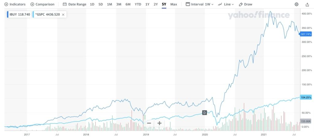 IBUY vs S&P500
