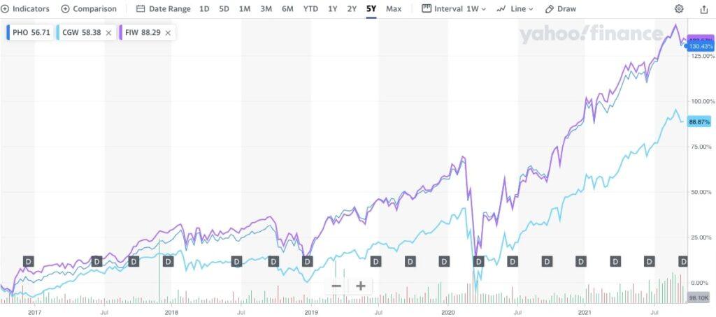水ETF5年比較チャート