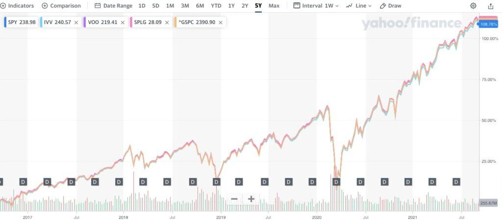 S&P 500 ETF比較チャート