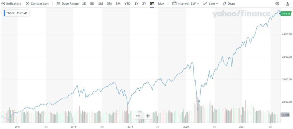 S&P 5005年チャート