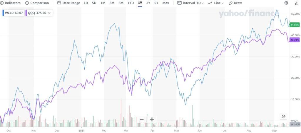 WCLDとQQQ1年比較チャート