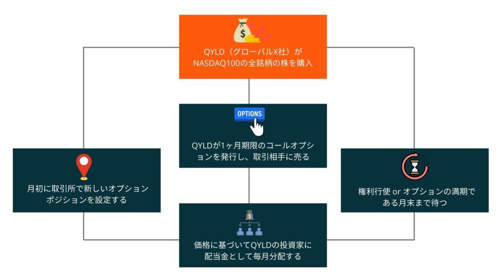 QYLDの仕組み
