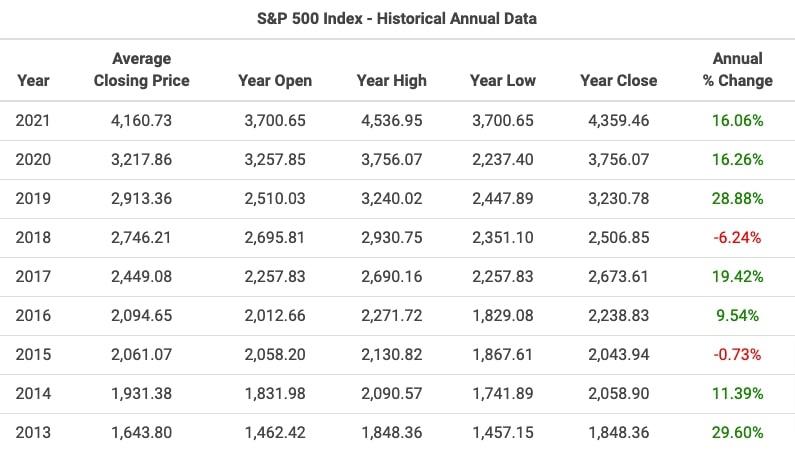 S&P500過去データ